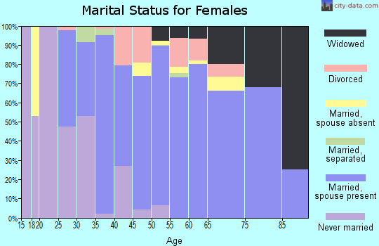 Zip code 33412 marital status for females