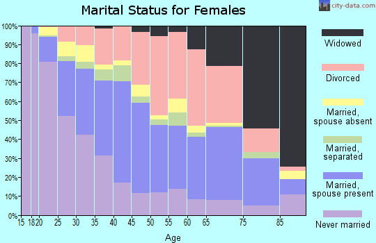 Zip code 33415 marital status for females