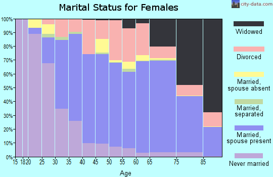 Zip code 33418 marital status for females
