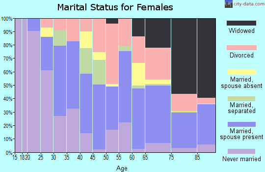 Zip code 33426 marital status for females