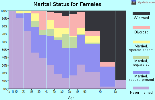 Zip code 33430 marital status for females