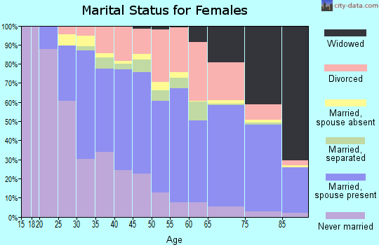 Zip code 33436 marital status for females