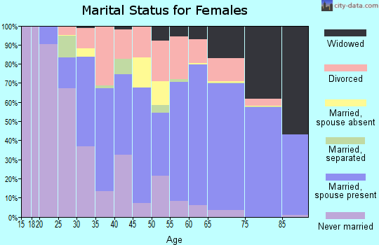 Zip code 33437 marital status for females