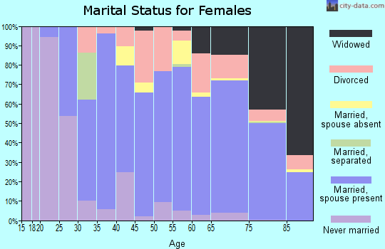 Zip code 33446 marital status for females