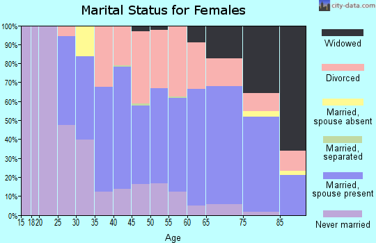 Zip code 33469 marital status for females