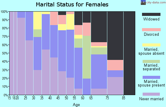 Zip code 33476 marital status for females
