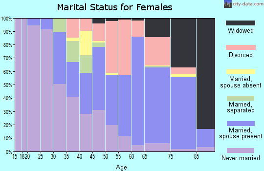 Zip code 33483 marital status for females