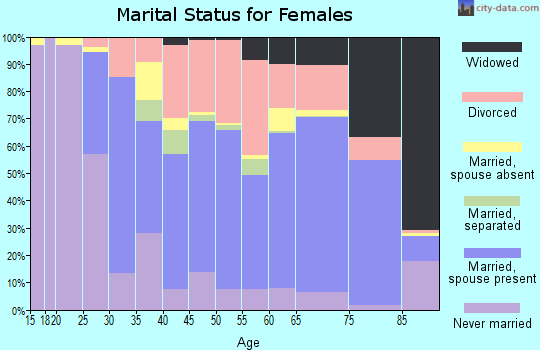 Zip code 33487 marital status for females