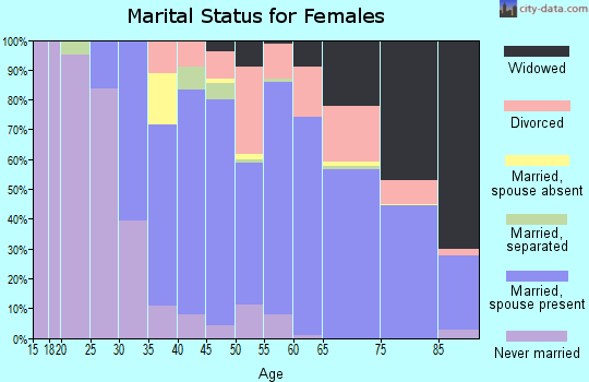 Zip code 33496 marital status for females