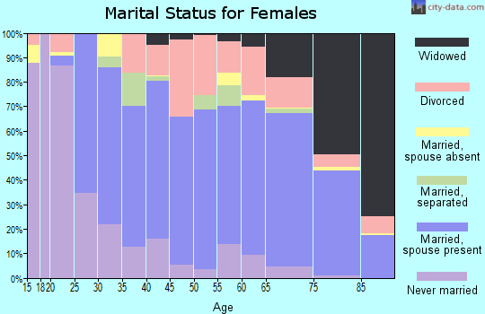 Zip code 33525 marital status for females