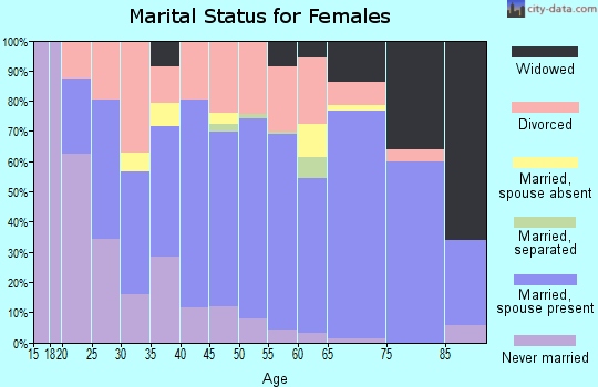Zip code 33541 marital status for females