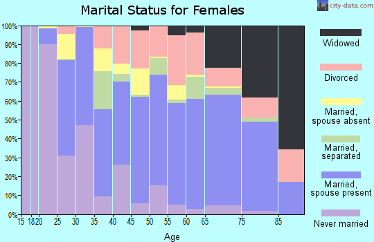 Zip code 33570 marital status for females