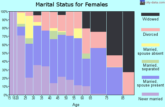Zip code 33592 marital status for females
