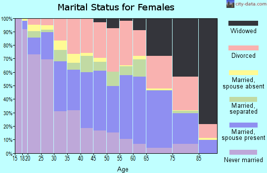 Zip code 33614 marital status for females