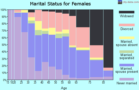 Zip code 33702 marital status for females