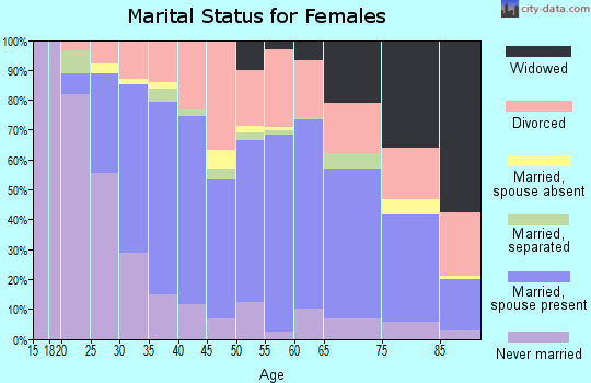 Zip code 33703 marital status for females