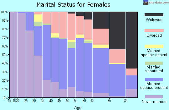 Zip code 33708 marital status for females