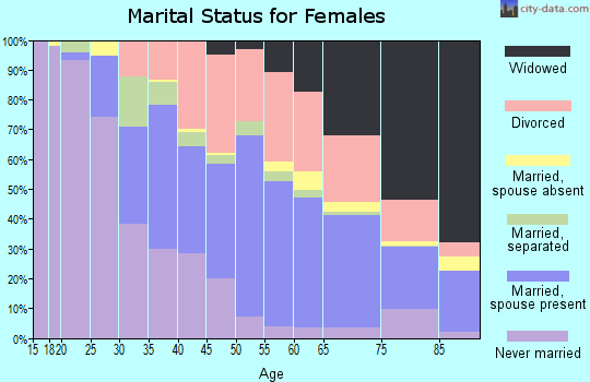 Zip code 33709 marital status for females