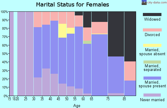 Zip code 33715 marital status for females