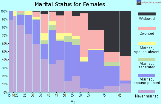 Zip code 33755 marital status for females