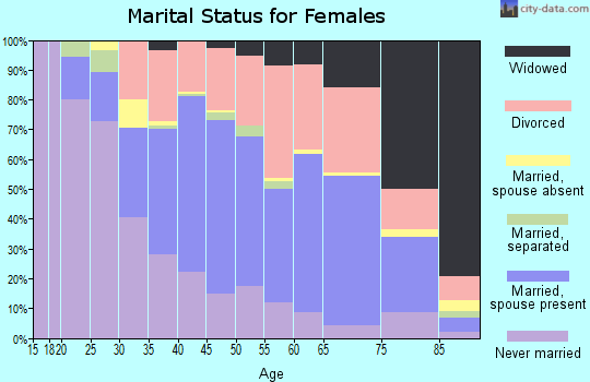 Zip code 33756 marital status for females