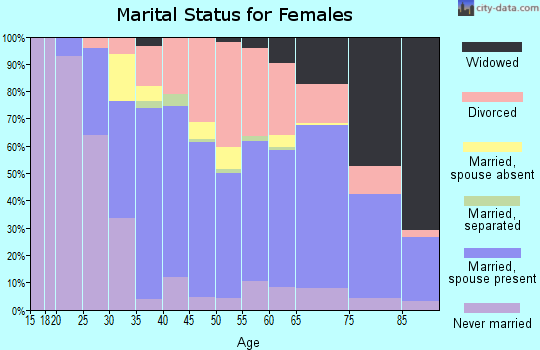 Zip code 33761 marital status for females