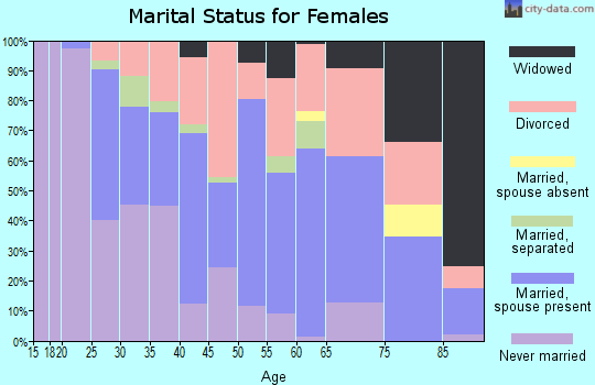 Zip code 33765 marital status for females