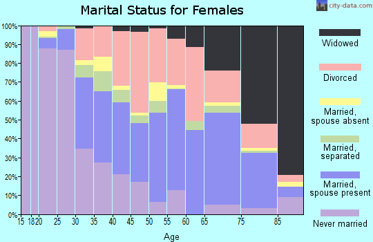 Zip code 33771 marital status for females