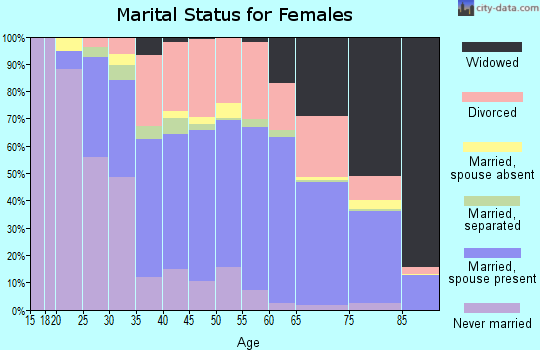 Zip code 33772 marital status for females