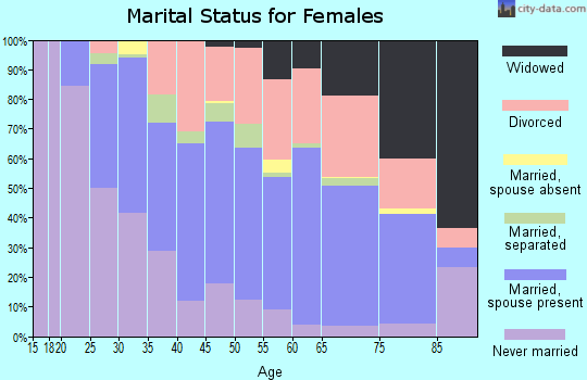 Zip code 33773 marital status for females