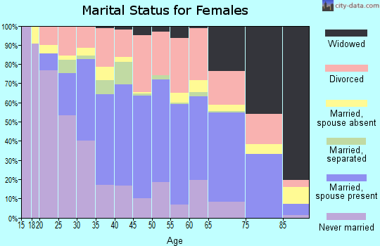 Zip code 33781 marital status for females