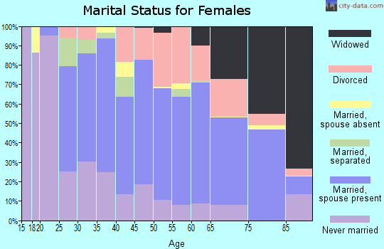 Zip code 33782 marital status for females