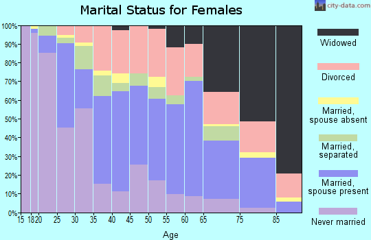 Zip code 33805 marital status for females