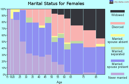 Zip code 33815 marital status for females
