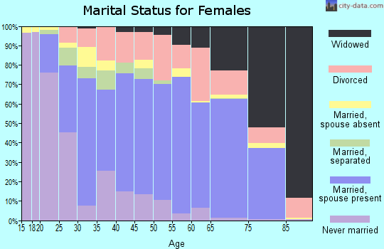 Zip code 33823 marital status for females