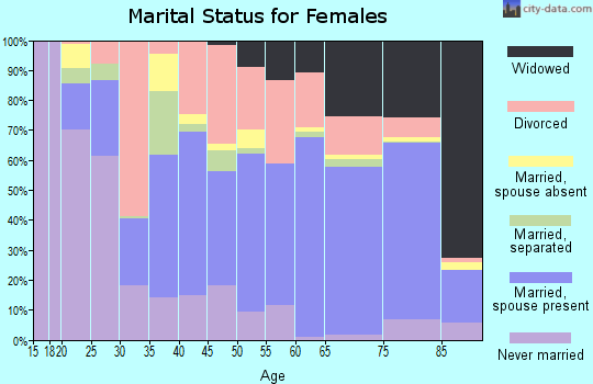 Zip code 33825 marital status for females