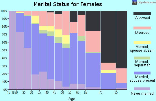 Zip code 33830 marital status for females