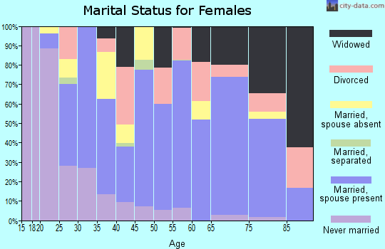 Zip code 33843 marital status for females