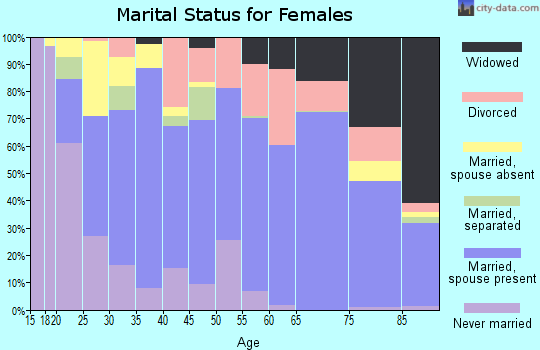Zip code 33852 marital status for females