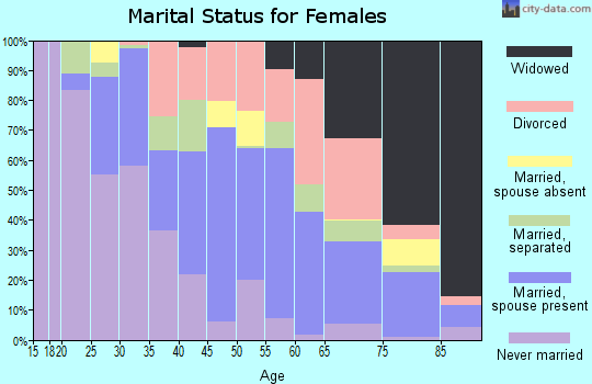 Zip code 33853 marital status for females
