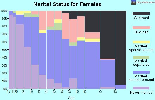 Zip code 33860 marital status for females