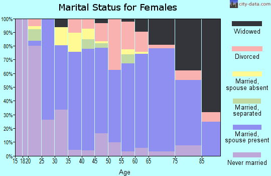 Zip code 33872 marital status for females