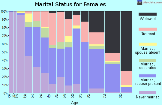 Zip code 33881 marital status for females