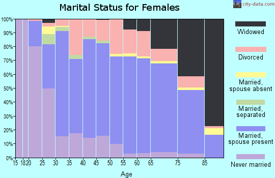 Zip code 33884 marital status for females