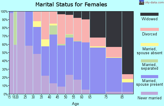 Zip code 33903 marital status for females