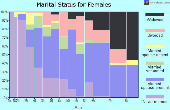 Zip code 33905 marital status for females