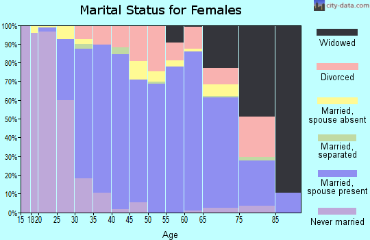 Zip code 33913 marital status for females