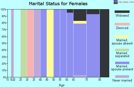 Zip code 33921 marital status for females