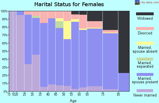 Zip code 33928 marital status for females