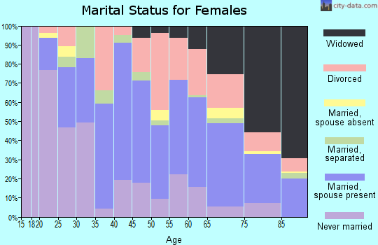Zip code 33936 marital status for females